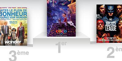 Box-office US : Coco, le nouveau Pixar, déloge Justice League