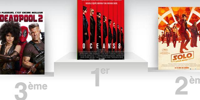 Box-office US : Ocean's 8, en tête, réalise le meilleur démarrage de la saga