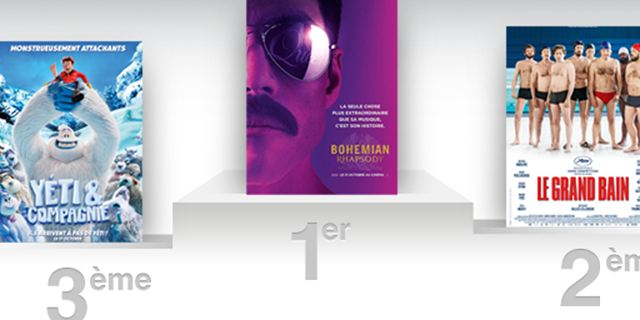 Box office France : Bohemian Rhapsody enchante le public