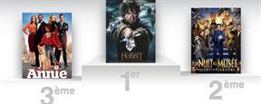 Box-office US : démarrage gagnant pour Le Hobbit