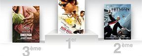 Box office France: Mission Impossible en tête pour la 3ème semaine consécutive