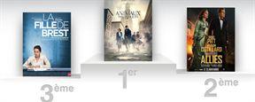Box-office France : Les Animaux Fantastiques franchit déjà les 2 millions !