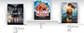 Box-office France : la Fête du Cinéma gonfle les muscles de Baywatch et de Wonder Woman