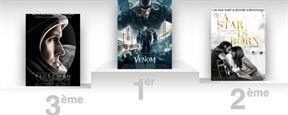 Box-office US : Venom et A Star Is Born confirment