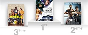 Glass : Shyamalan reprend la tête du box-office France avec la saga Incassable