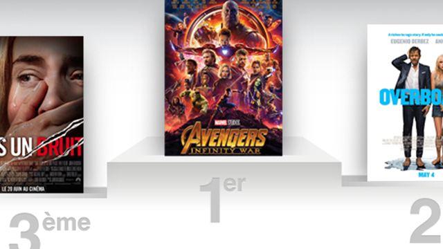 Box-office US : Avengers Infinity War signe un deuxième week-end à plus de 110 millions de dollars de recettes !