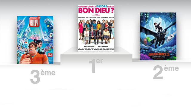 Qu'est-ce qu'on a encore fait au Bon Dieu trône toujours au sommet du box-office français !